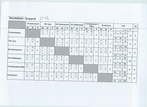 SM Fe15 Resultate 1. Spt