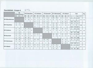 SM Fe15 U12 Resultage GrA 1. Spieltag